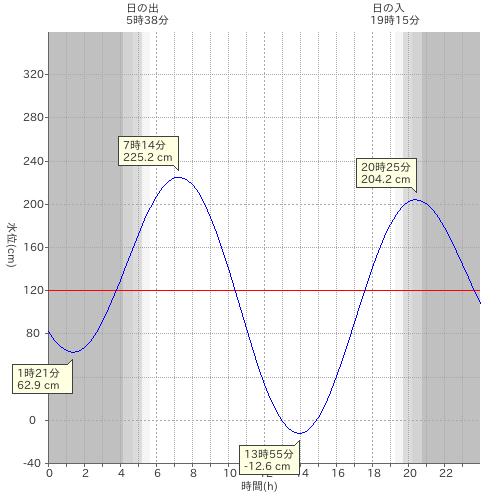 2017年5月27日(土)のオーハ島近辺の潮位グラフ