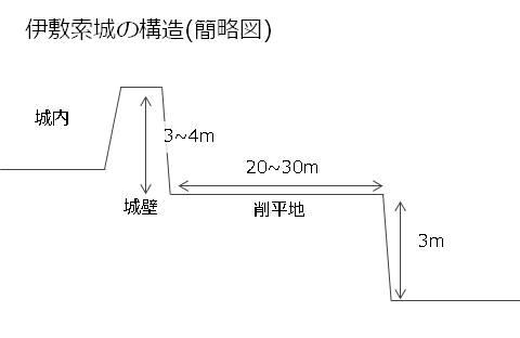 一族で久米島を支配した伊敷索一族、その父の城、伊敷索城の縄張図